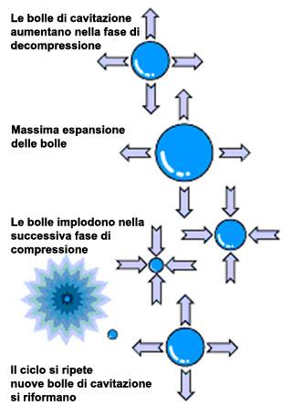 Cavitazione Lavaggio a Ultrasuoni