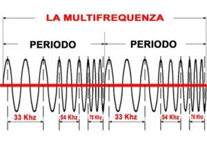 Generatori Multifrequenza Ultrasuoni