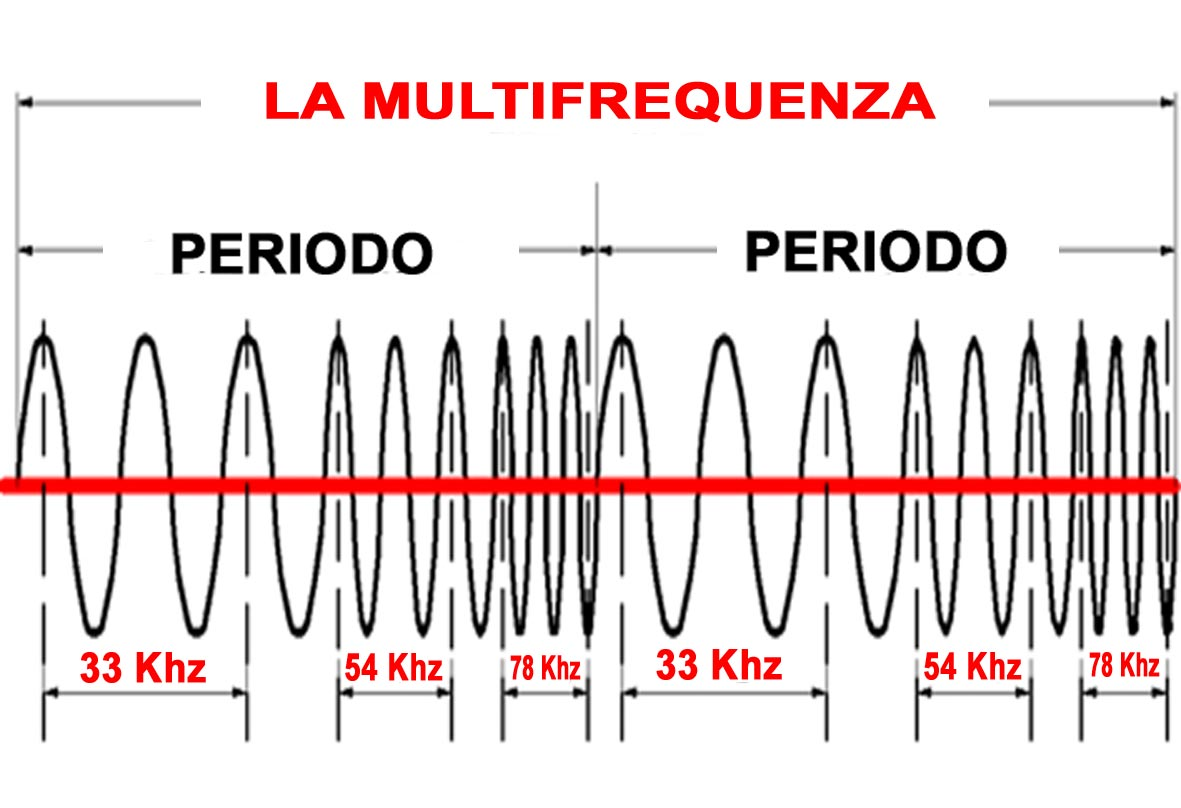 Generatori Multifrequenza Ultrasuoni