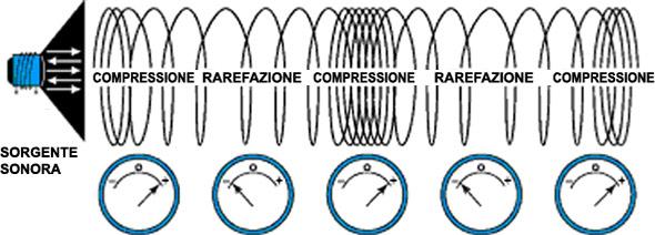 Effetto Piezoelettrico nelle Lavatrici Ultrasonore