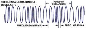 Frequenza Variabile Ultrasuoni